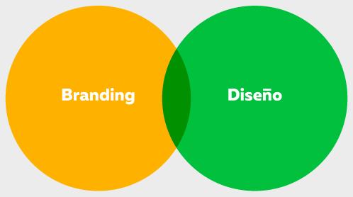 branding y diseño explicación